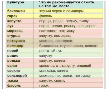 Таблица предшественников овощных культур.